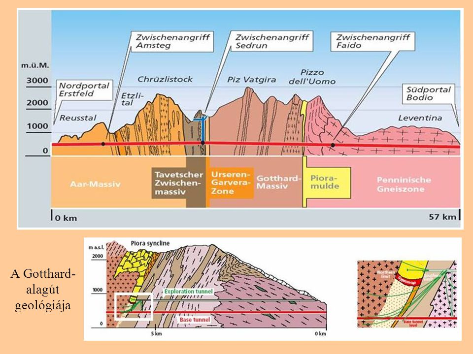 A Gotthard-alagút geológiája
