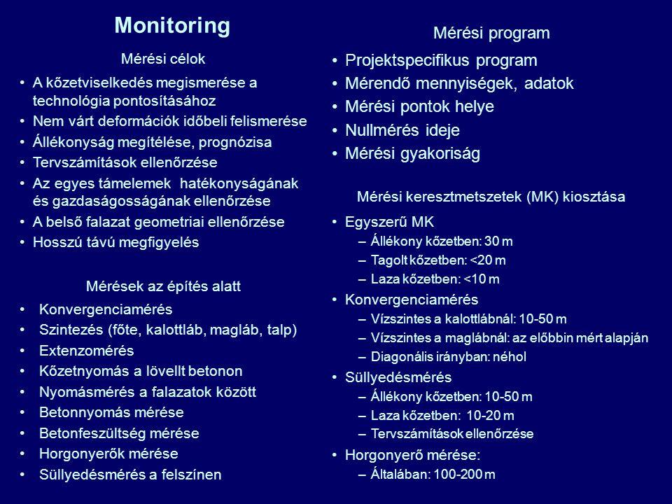 Monitoring Mérési program Projektspecifikus program