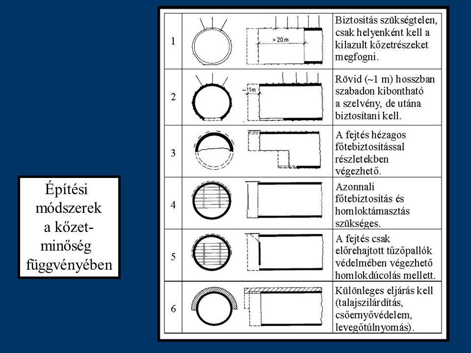 Építési módszerek a kőzet- minőség függvényében