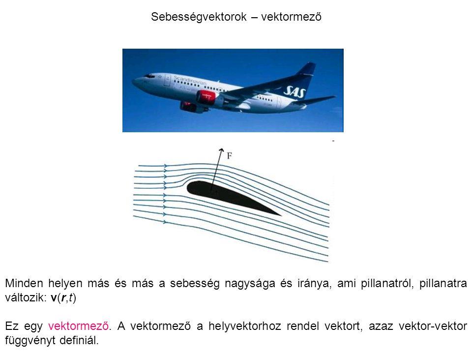 Sebességvektorok – vektormező