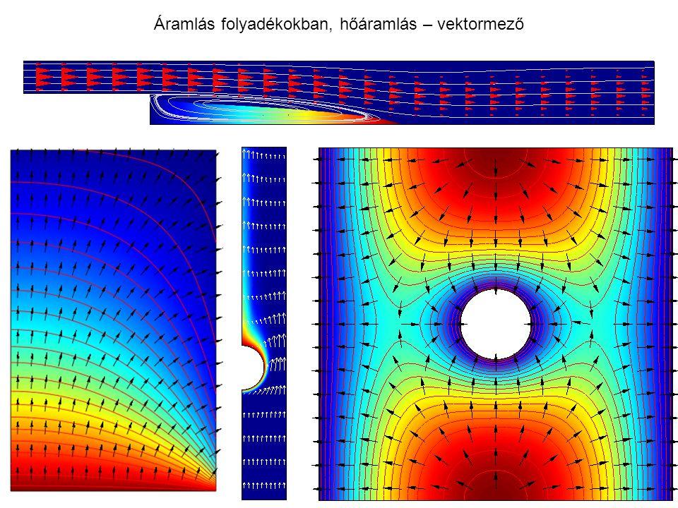 Áramlás folyadékokban, hőáramlás – vektormező