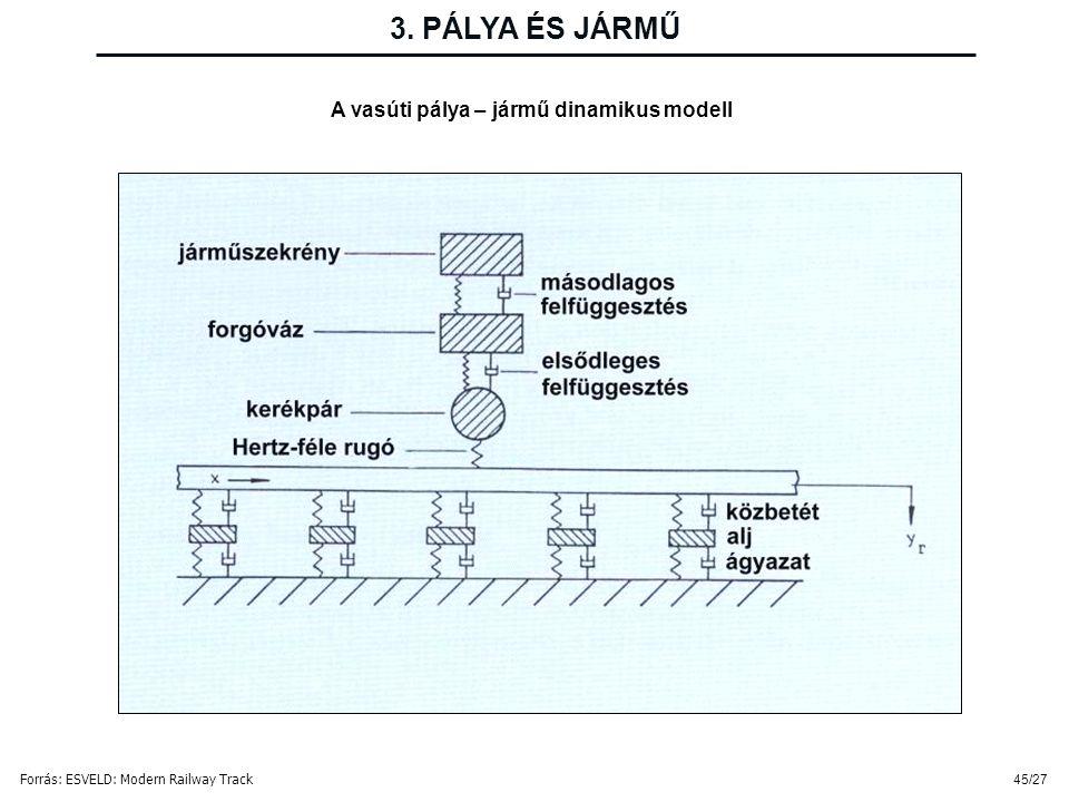 3. PÁLYA ÉS JÁRMŰ A vasúti pálya – jármű dinamikus modell
