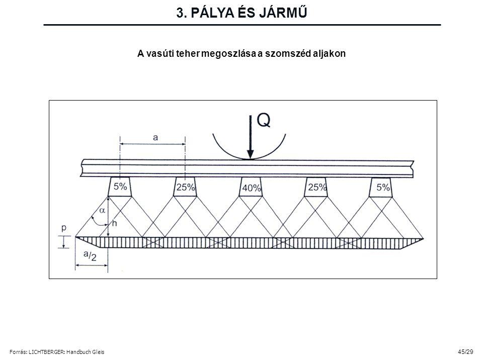 3. PÁLYA ÉS JÁRMŰ A vasúti teher megoszlása a szomszéd aljakon 45/29