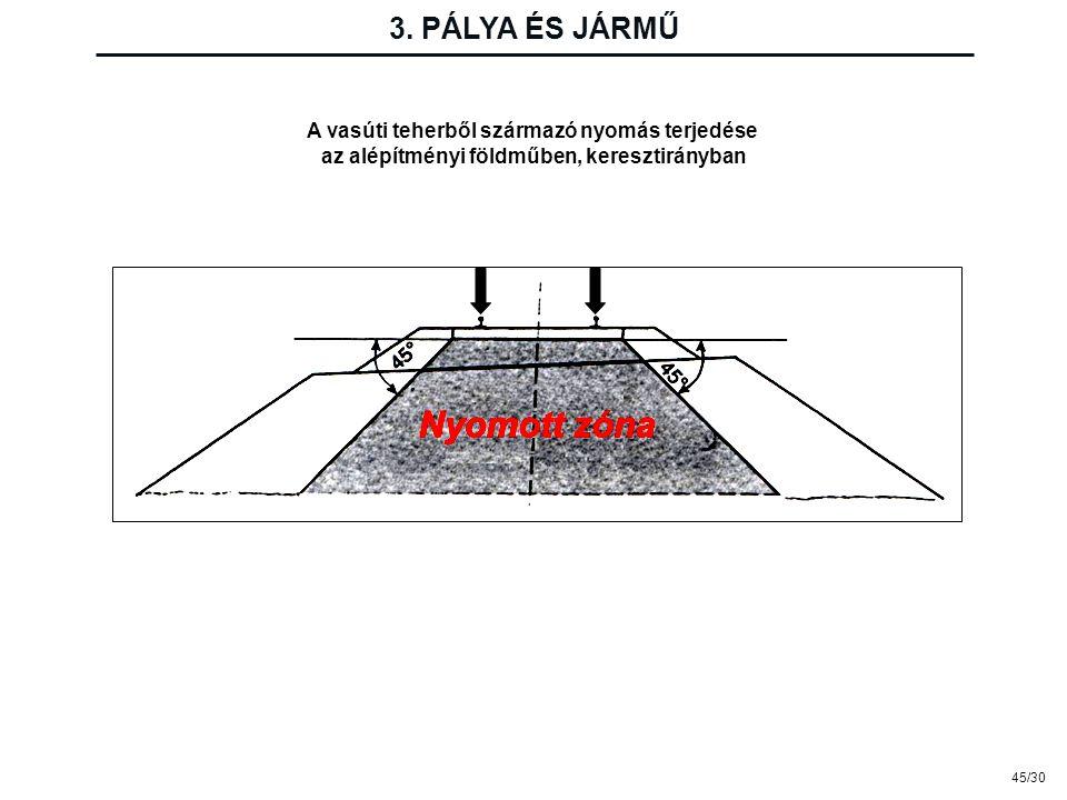 3. PÁLYA ÉS JÁRMŰ A vasúti teherből származó nyomás terjedése