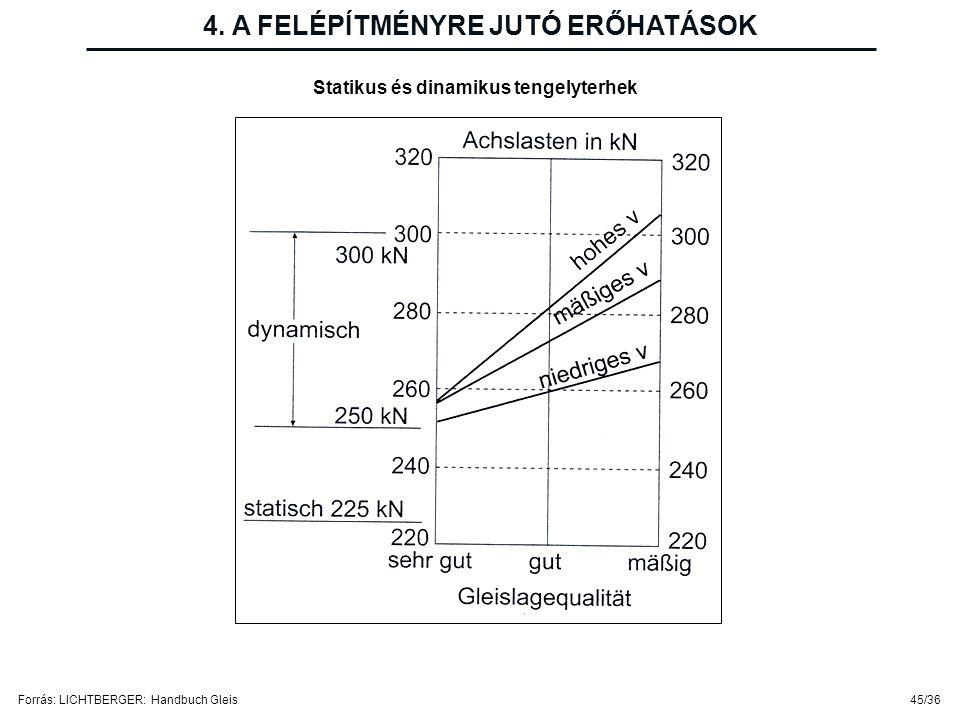 4. A FELÉPÍTMÉNYRE JUTÓ ERŐHATÁSOK Statikus és dinamikus tengelyterhek