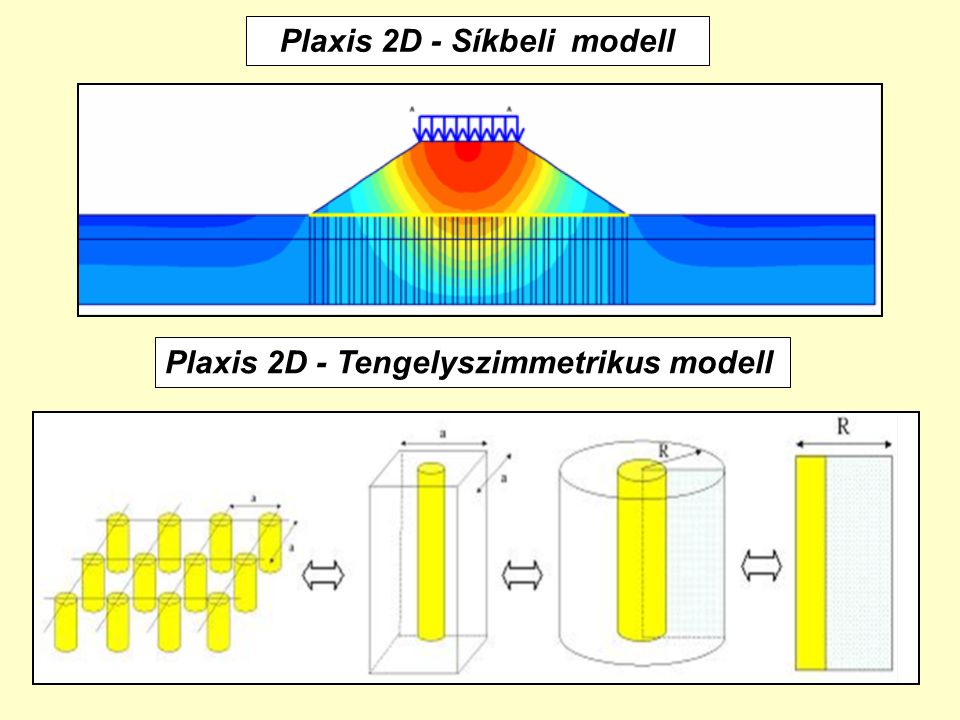 Plaxis 2D - Síkbeli modell