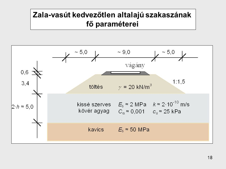 Zala-vasút kedvezőtlen altalajú szakaszának