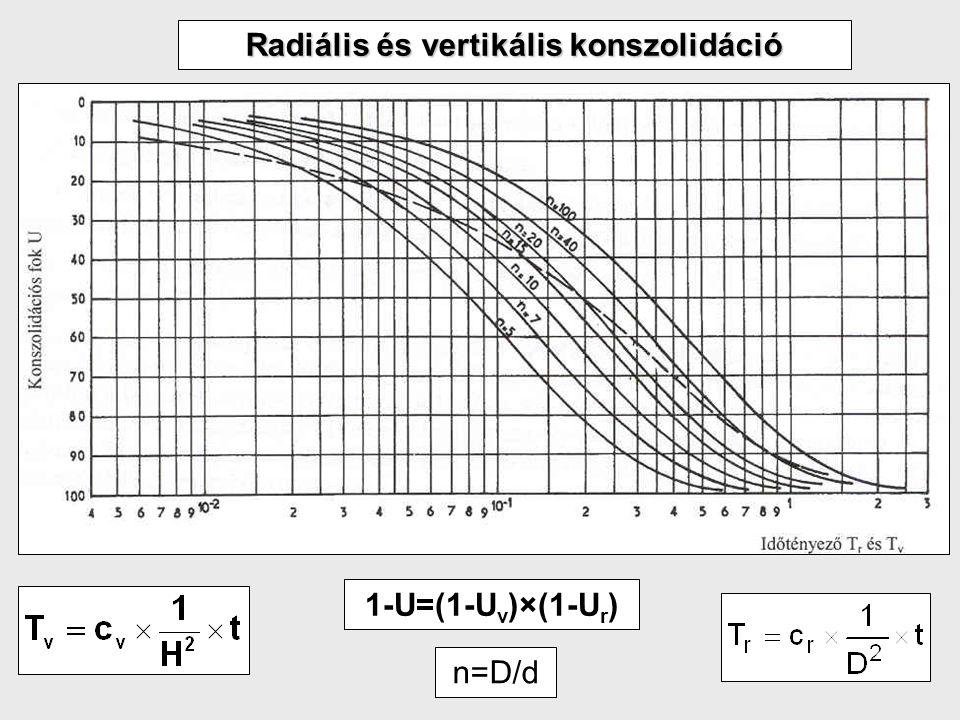 Radiális és vertikális konszolidáció