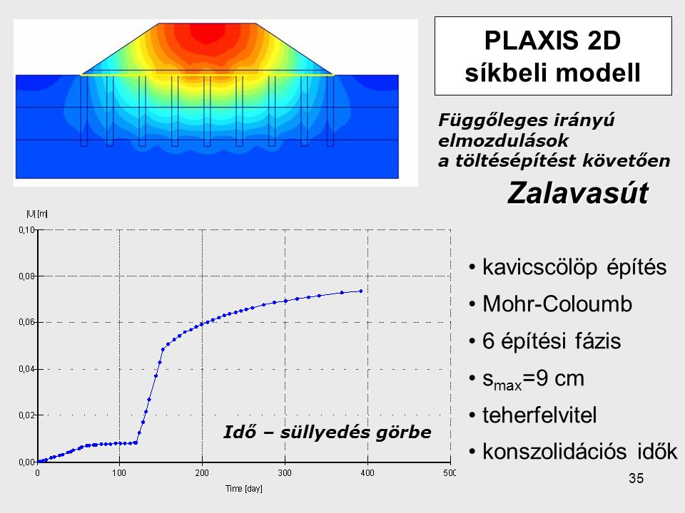 PLAXIS 2D síkbeli modell