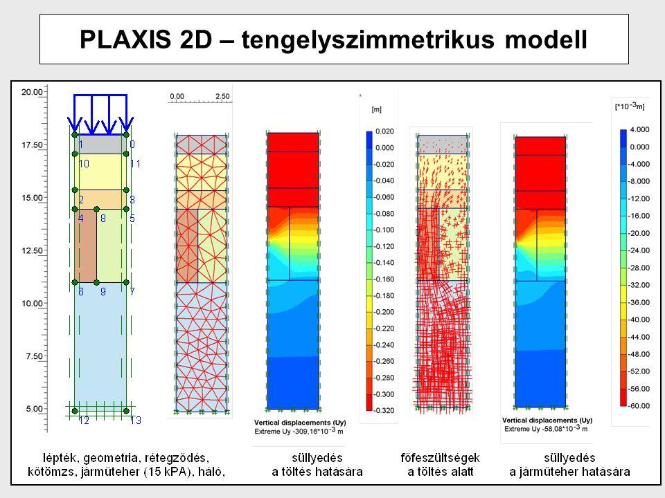 PLAXIS 2D – tengelyszimmetrikus modell
