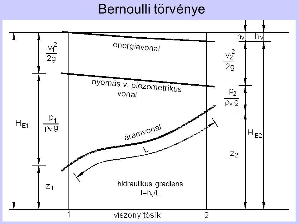Bernoulli törvénye hidraulikus gradiens I=hv/L