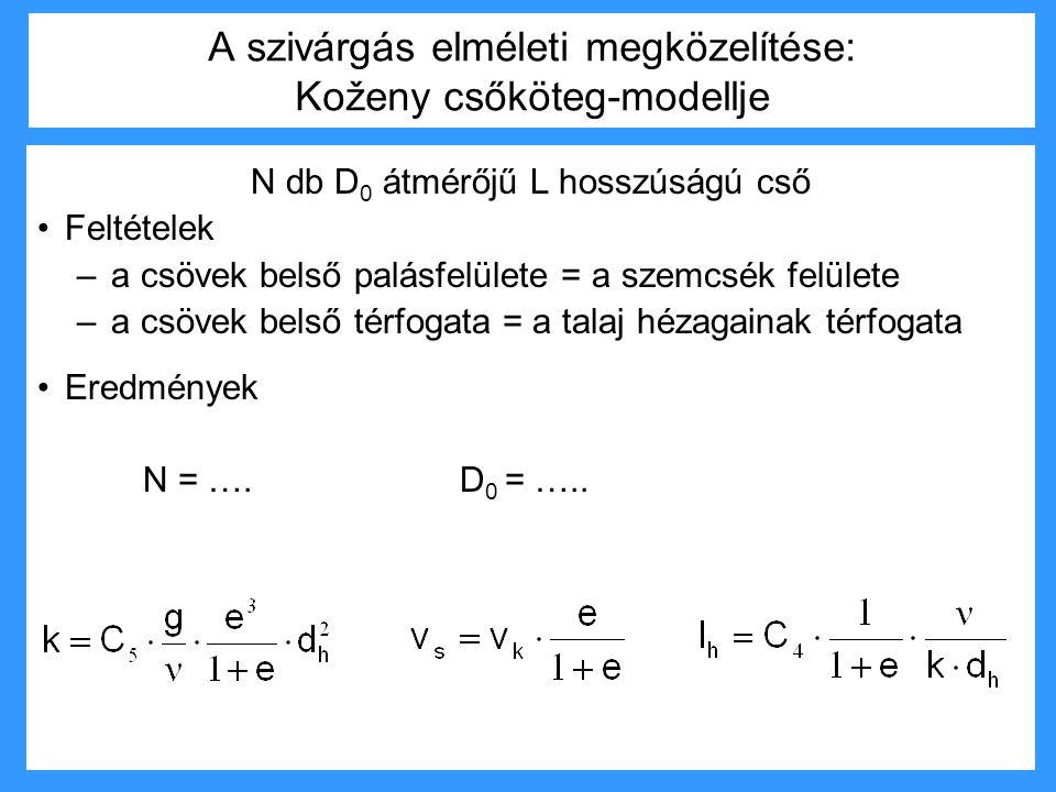 A szivárgás elméleti megközelítése: Koženy csőköteg-modellje