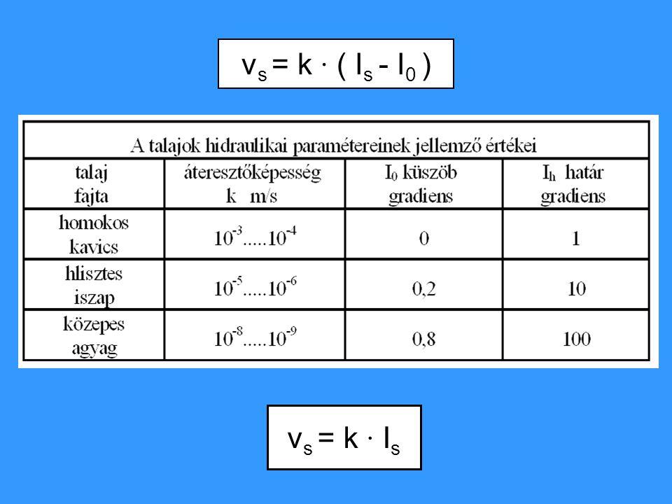 vs = k ∙ ( Is - I0 ) vs = k ∙ Is