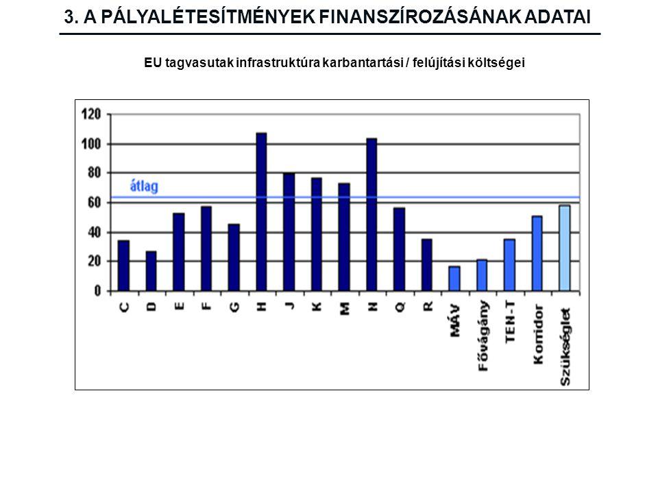 EU tagvasutak infrastruktúra karbantartási / felújítási költségei
