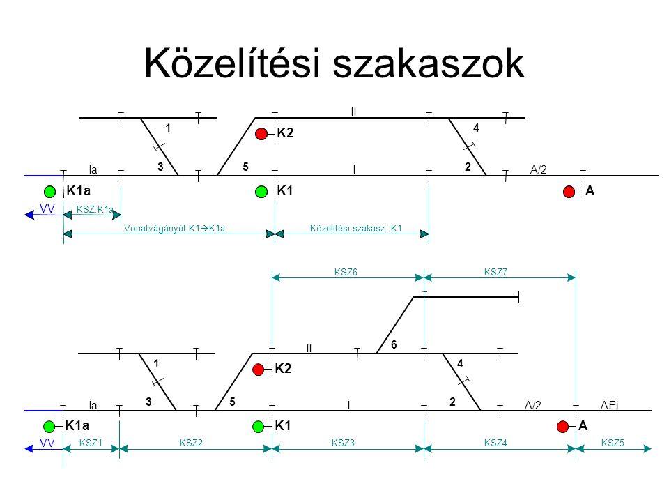 Közelítési szakaszok K1a K1 K2 A K2 K1a K1 A Ia VV 3 1 5 I A/2 4 2 II