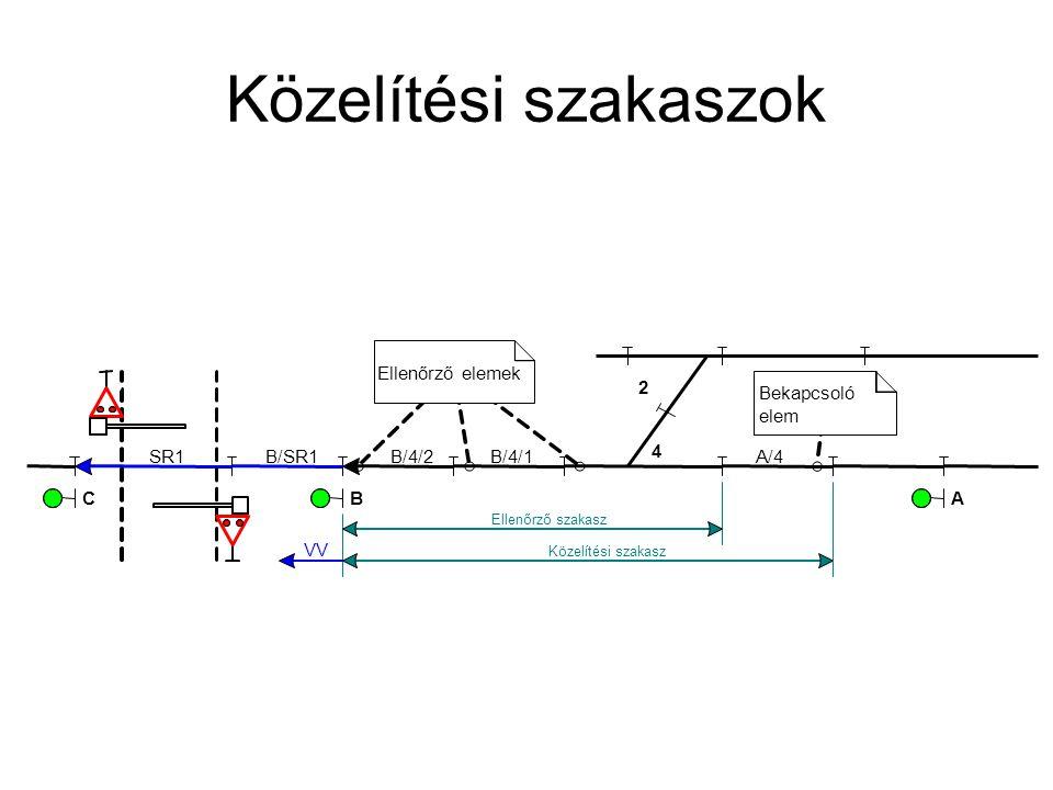 Közelítési szakaszok Ellenőrző elemek 2 Bekapcsoló elem SR1 B/SR1