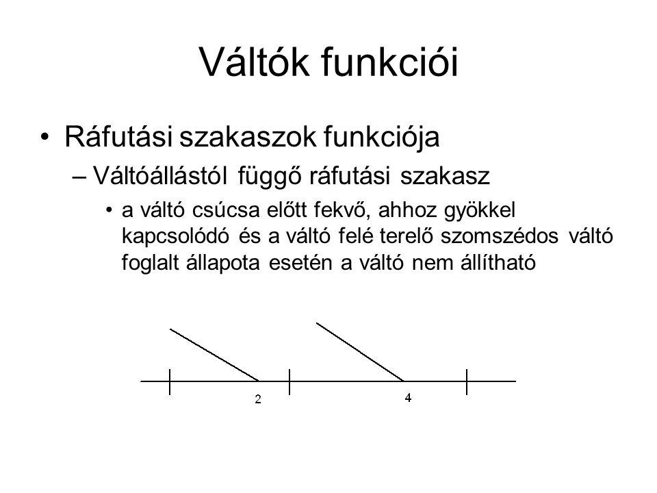Váltók funkciói Ráfutási szakaszok funkciója