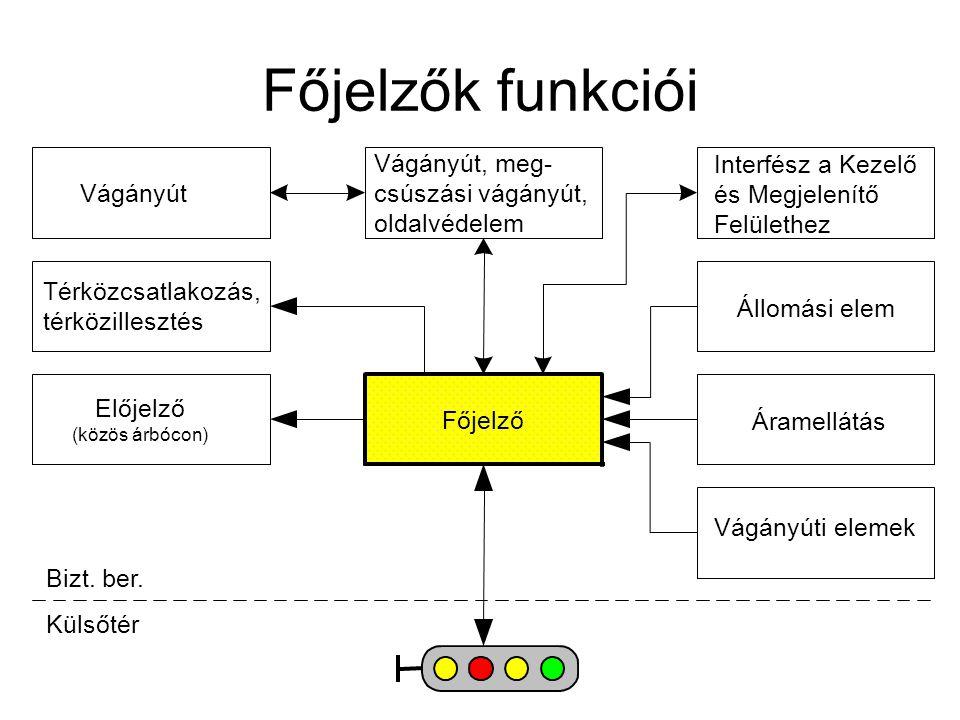 Főjelzők funkciói Vágányút, meg-csúszási vágányút, oldalvédelem