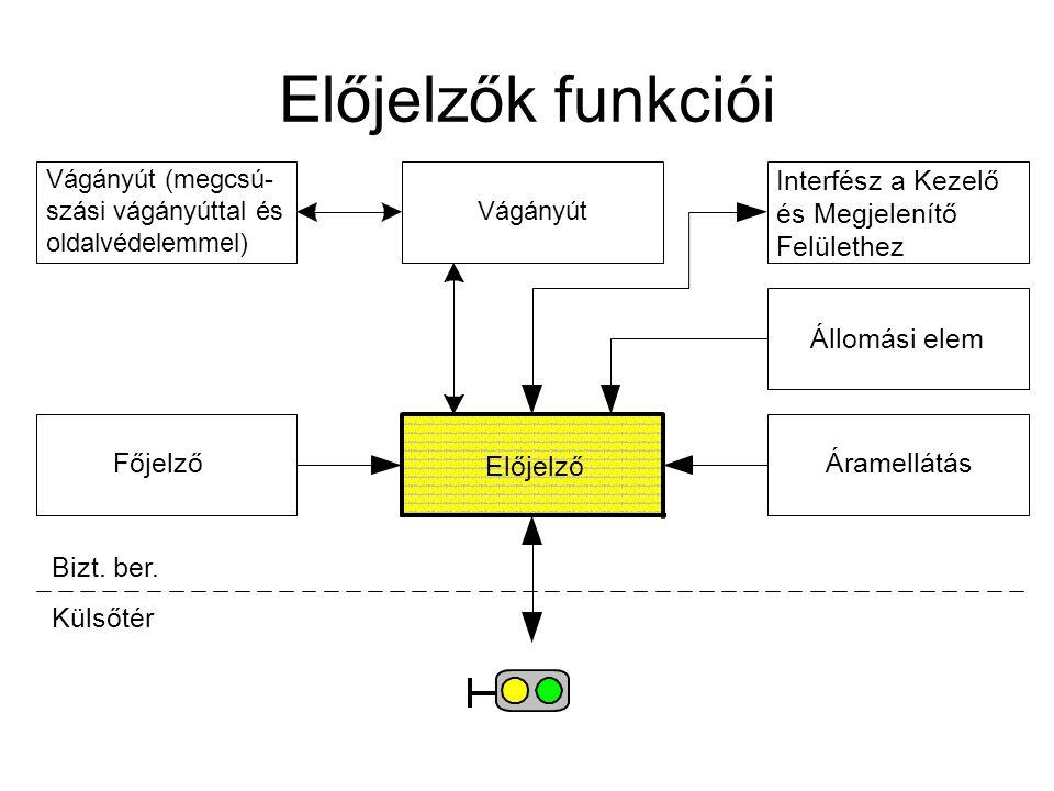 Előjelzők funkciói Interfész a Kezelő és Megjelenítő Felülethez