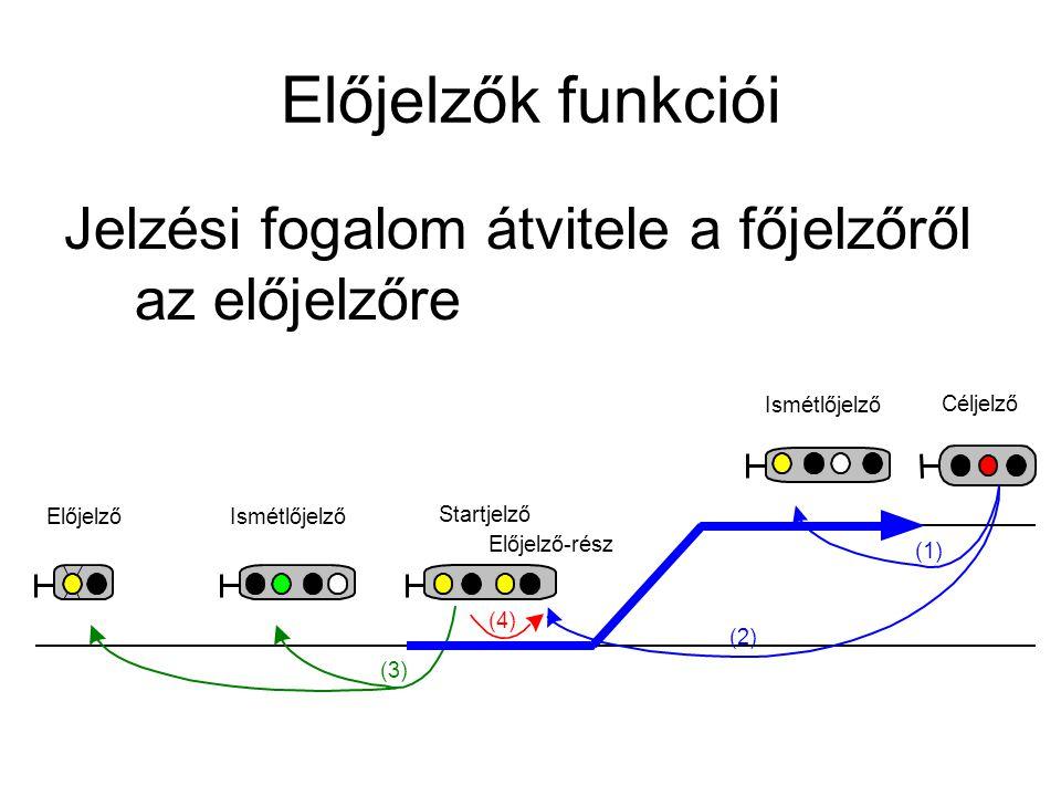 Előjelzők funkciói Jelzési fogalom átvitele a főjelzőről az előjelzőre