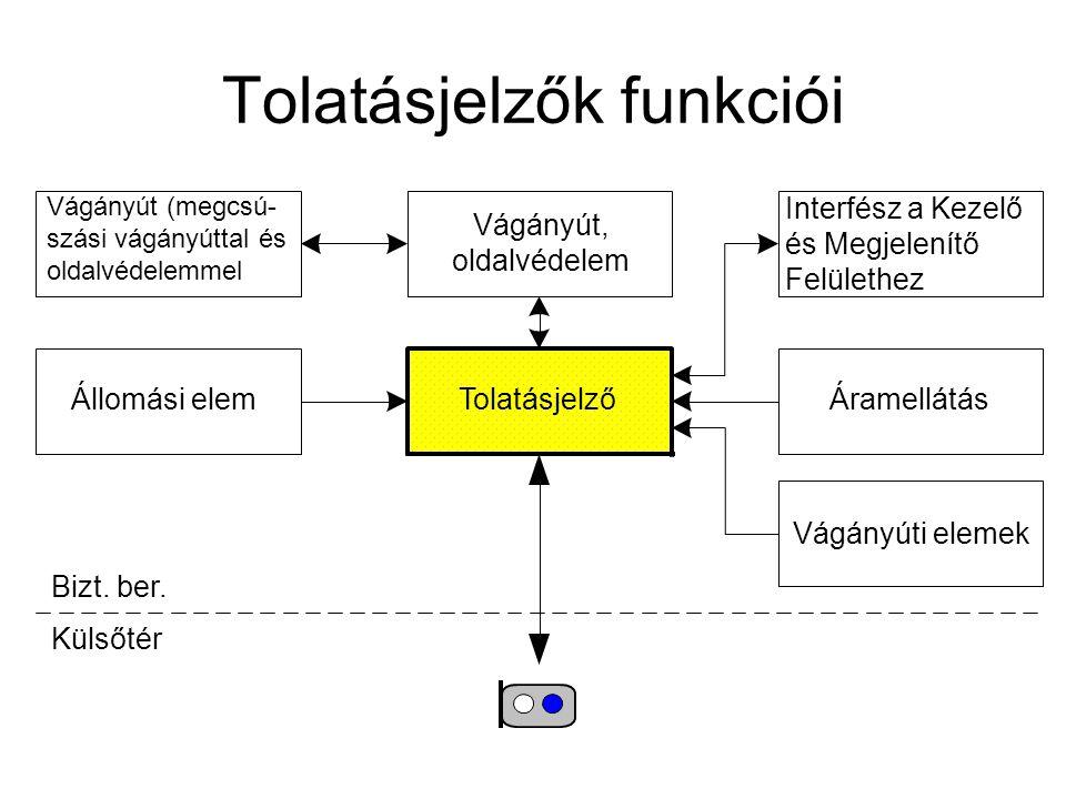 Tolatásjelzők funkciói
