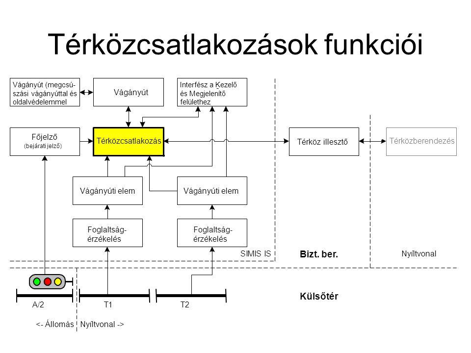 Térközcsatlakozások funkciói