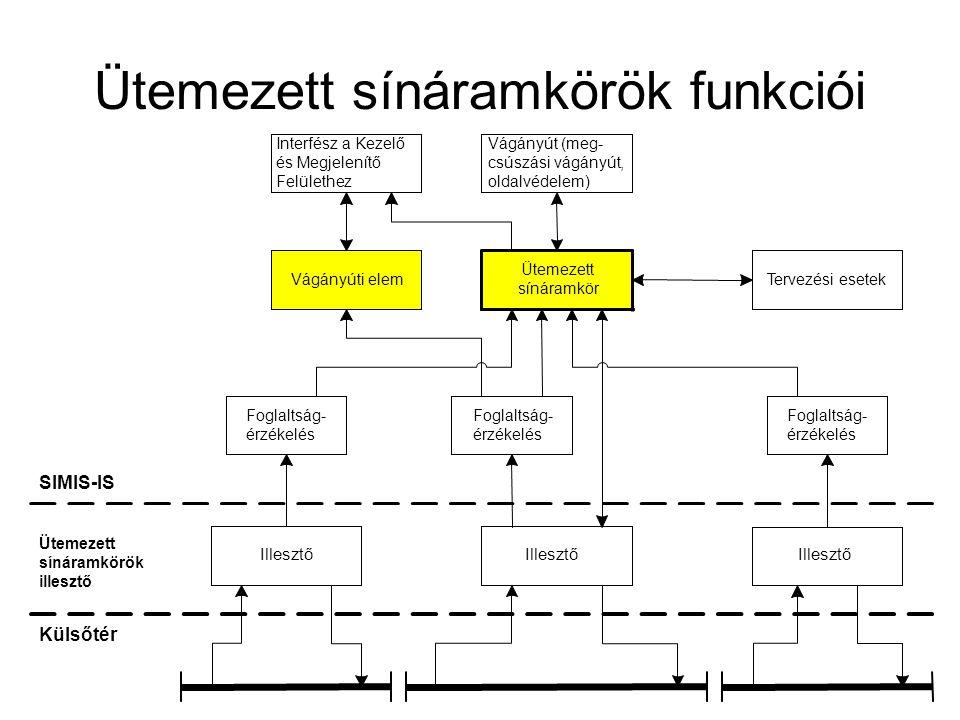 Ütemezett sínáramkörök funkciói