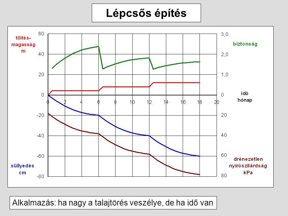 Lépcsős építés Alkalmazás: ha nagy a talajtörés veszélye, de ha idő van