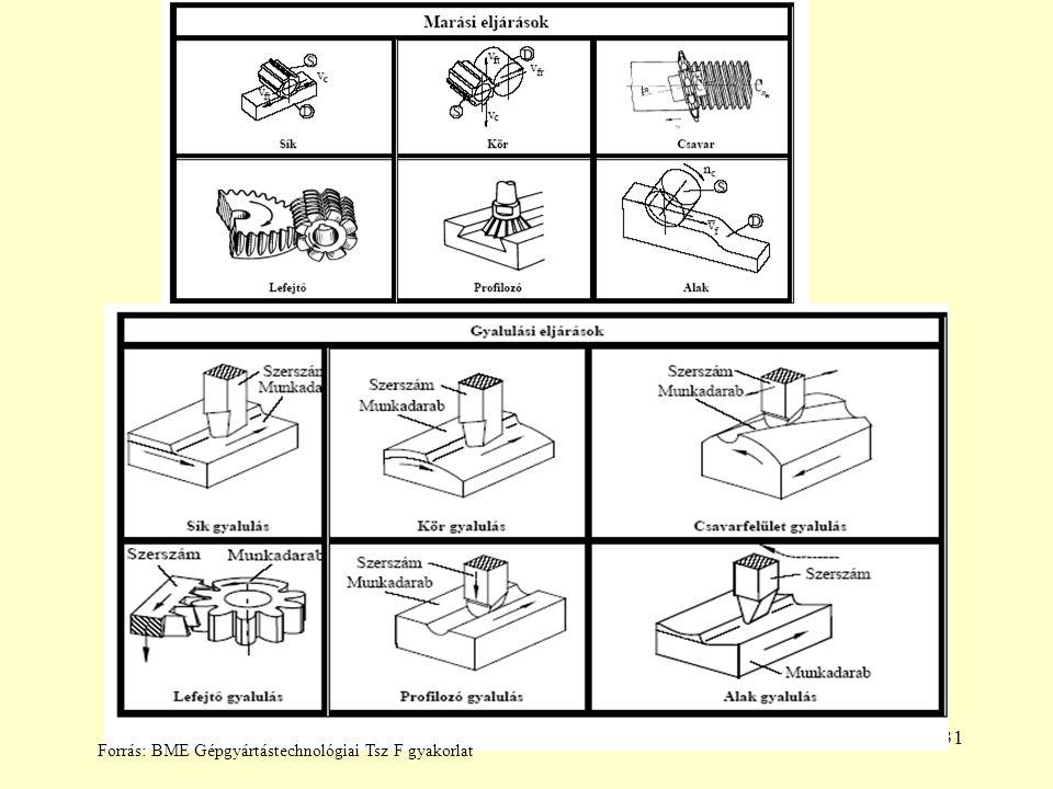 Forrás: BME Gépgyártástechnológiai Tsz F gyakorlat
