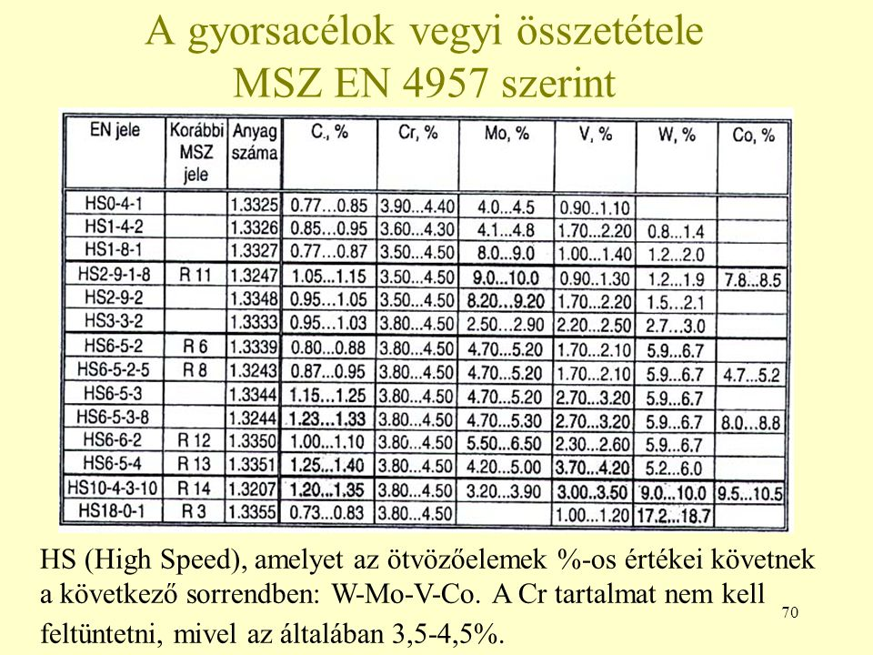 A gyorsacélok vegyi összetétele MSZ EN 4957 szerint