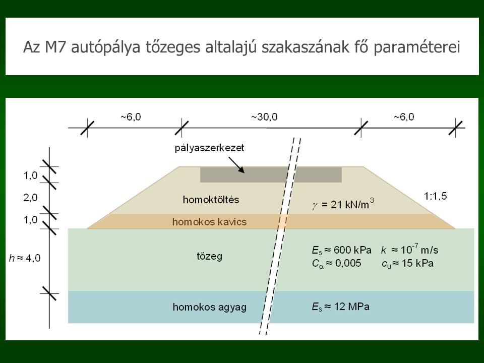 Az M7 autópálya tőzeges altalajú szakaszának fő paraméterei