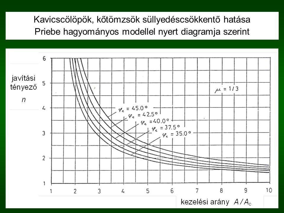 Kavicscölöpök, kőtömzsök süllyedéscsökkentő hatása Priebe hagyományos modellel nyert diagramja szerint