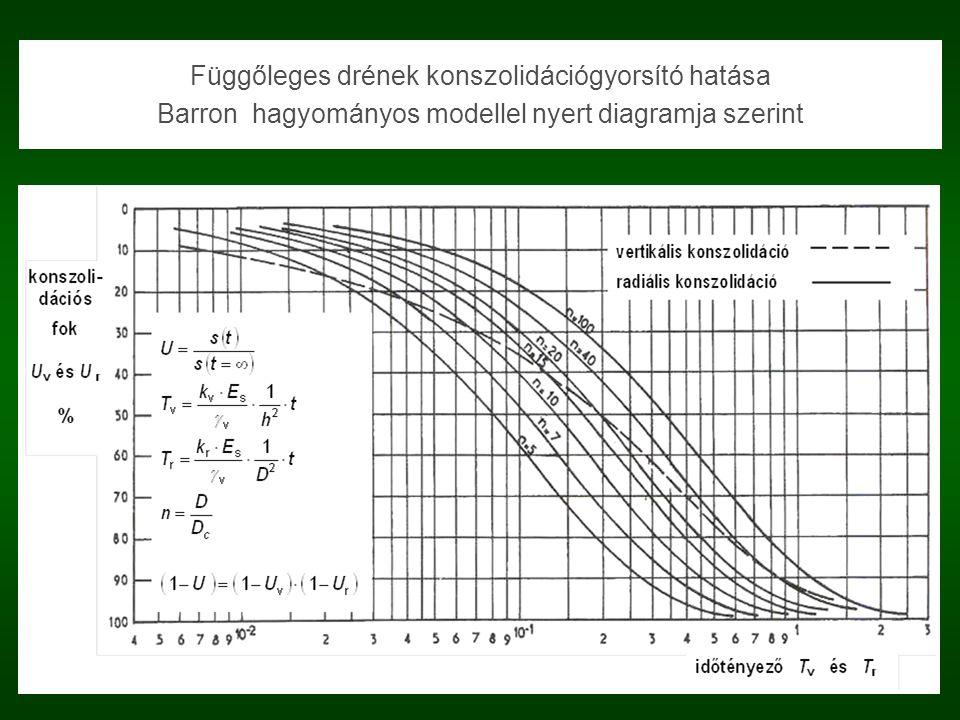 Függőleges drének konszolidációgyorsító hatása Barron hagyományos modellel nyert diagramja szerint