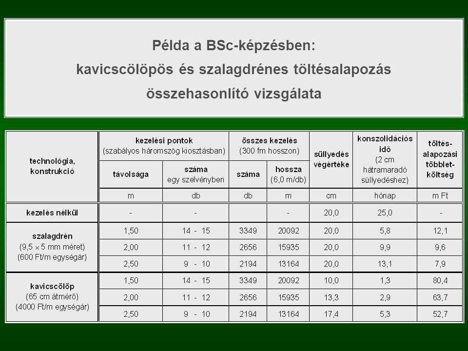 Példa a BSc-képzésben: kavicscölöpös és szalagdrénes töltésalapozás összehasonlító vizsgálata