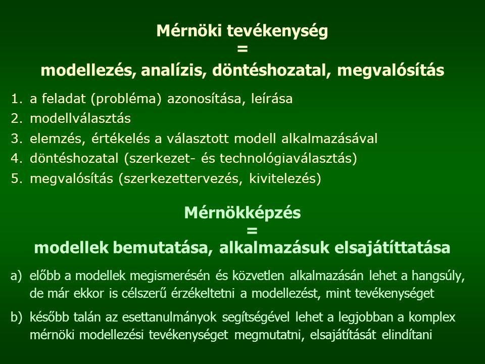 modellezés, analízis, döntéshozatal, megvalósítás