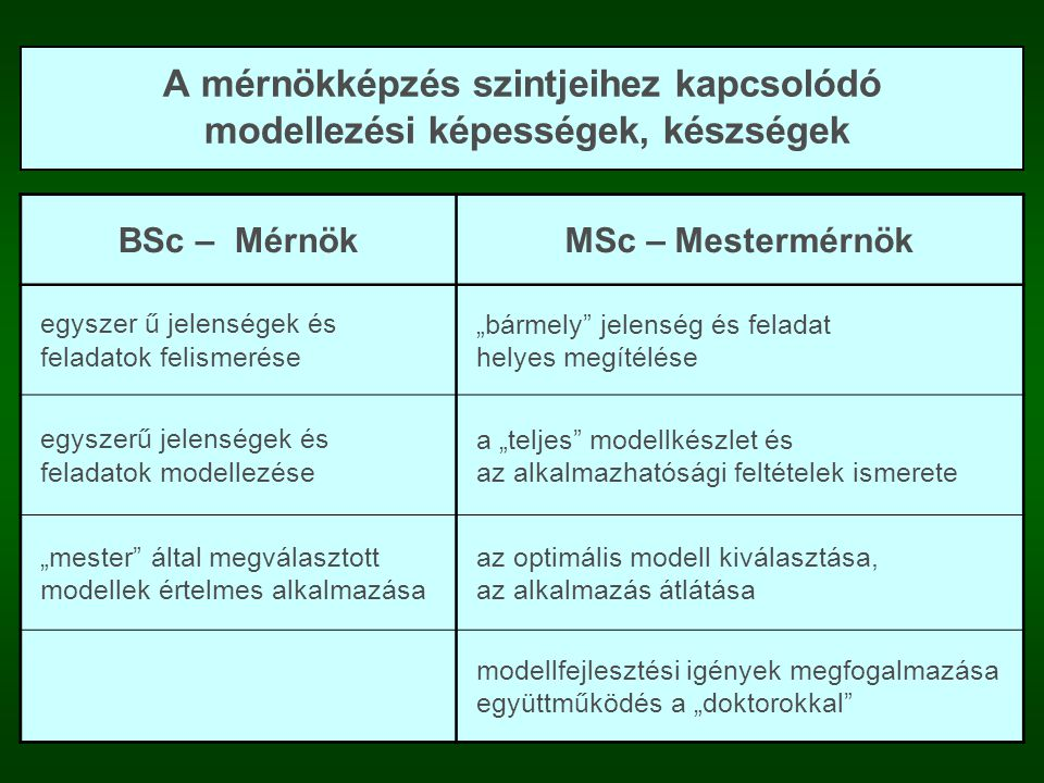 A mérnökképzés szintjeihez kapcsolódó modellezési képességek, készségek