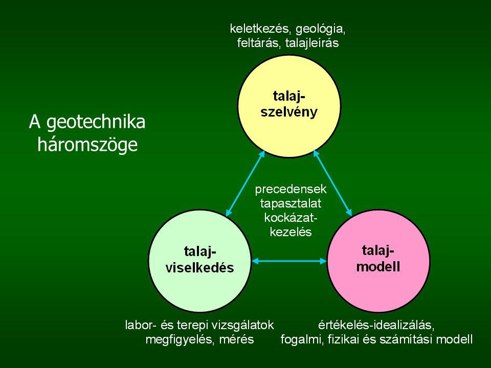 A geotechnika háromszöge