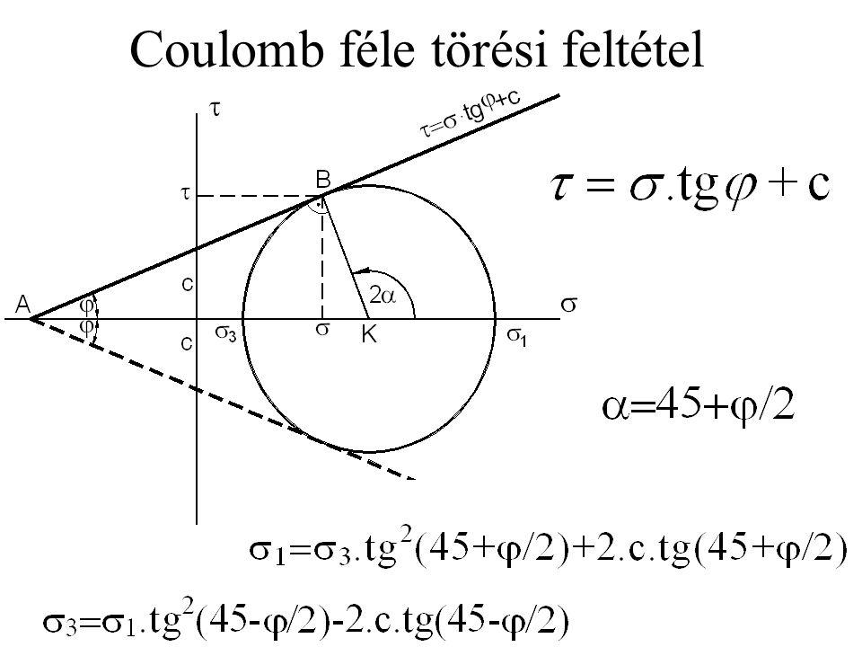 Coulomb féle törési feltétel