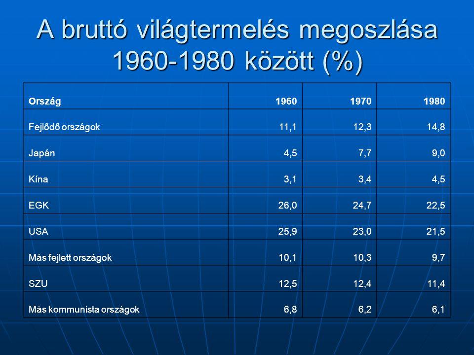 A bruttó világtermelés megoszlása 1960-1980 között (%)