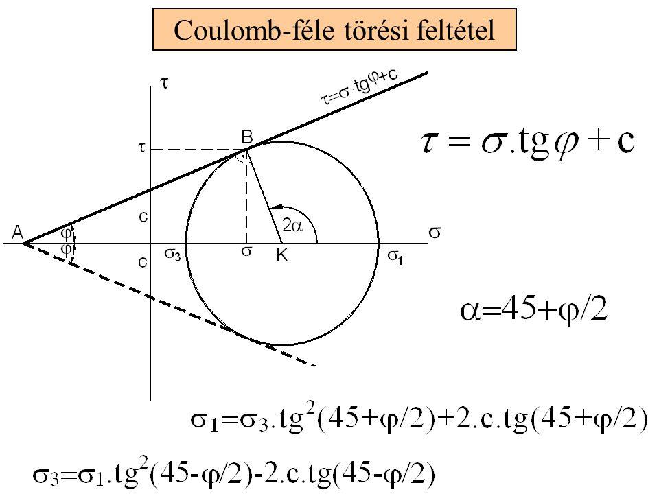 Coulomb-féle törési feltétel
