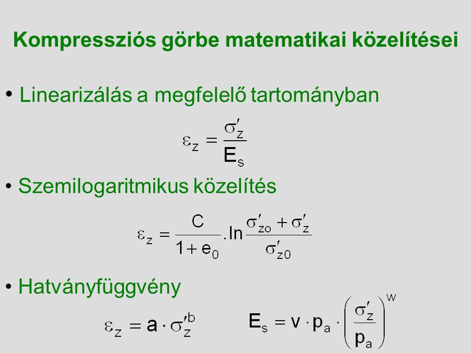 Kompressziós görbe matematikai közelítései