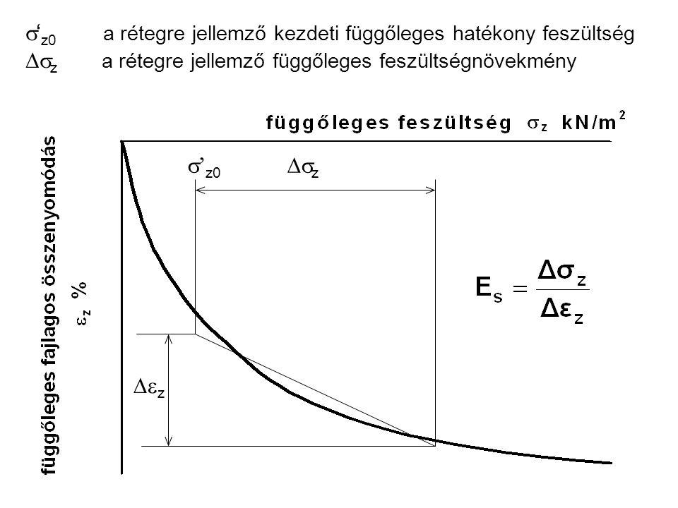 s'z0 a rétegre jellemző kezdeti függőleges hatékony feszültség Dsz a rétegre jellemző függőleges feszültségnövekmény