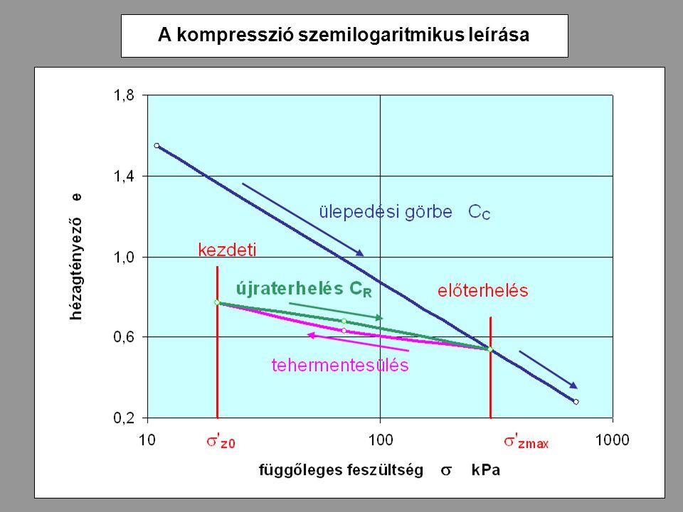 A kompresszió szemilogaritmikus leírása