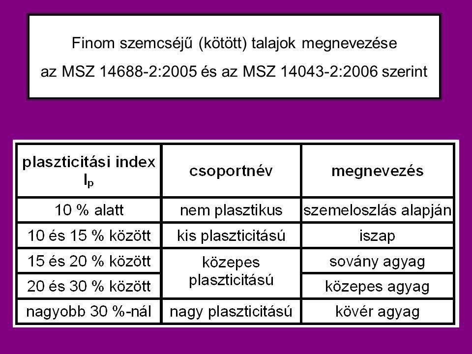 Finom szemcséjű (kötött) talajok megnevezése az MSZ 14688-2:2005 és az MSZ 14043-2:2006 szerint