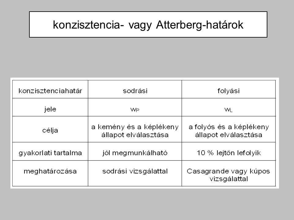 konzisztencia- vagy Atterberg-határok