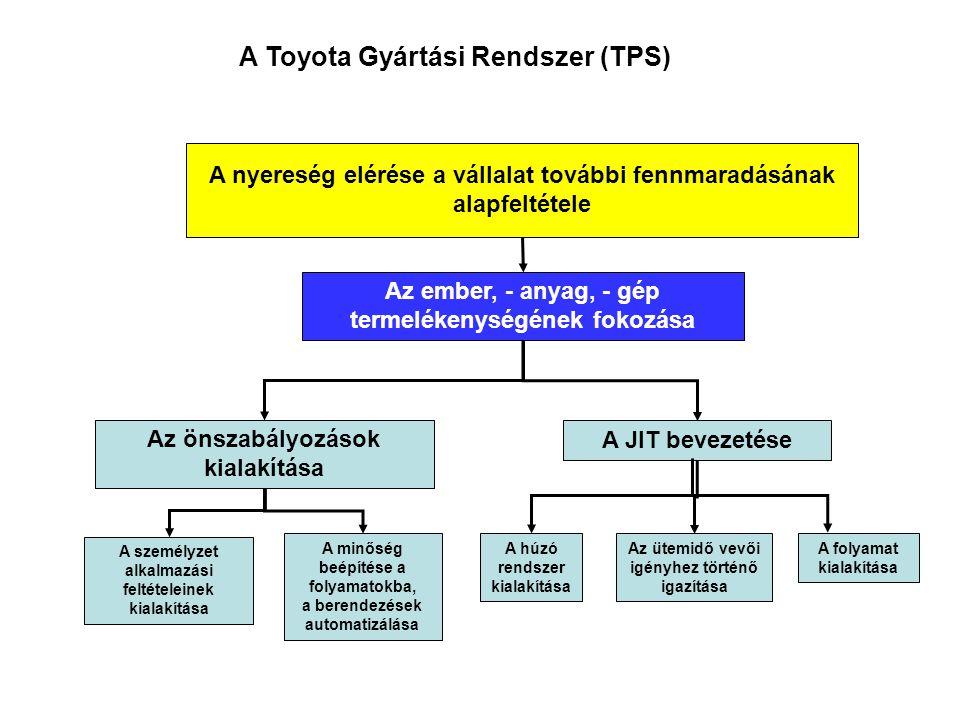A Toyota Gyártási Rendszer (TPS)