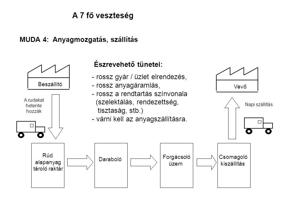 MUDA 4: Anyagmozgatás, szállítás