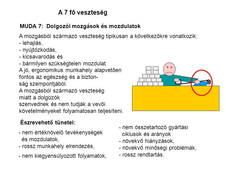MUDA 7: Dolgozói mozgások és mozdulatok