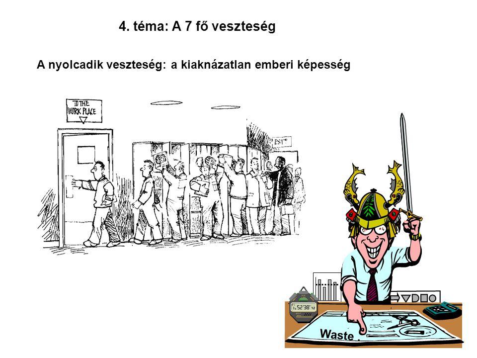 4. téma: A 7 fő veszteség A nyolcadik veszteség: a kiaknázatlan emberi képesség Waste .