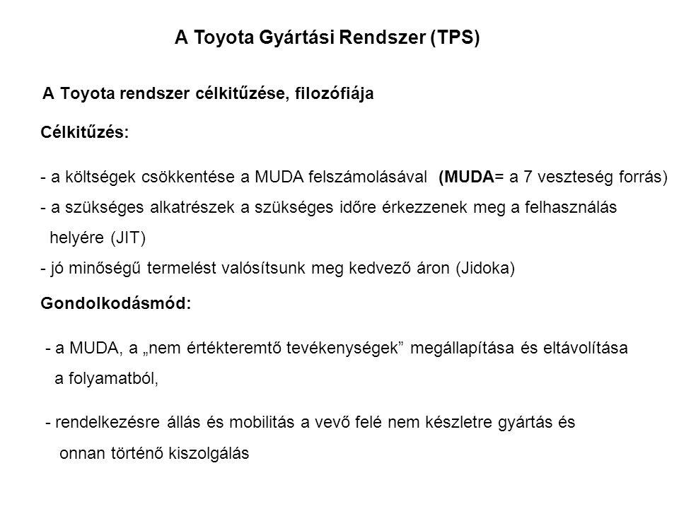 A Toyota rendszer célkitűzése, filozófiája